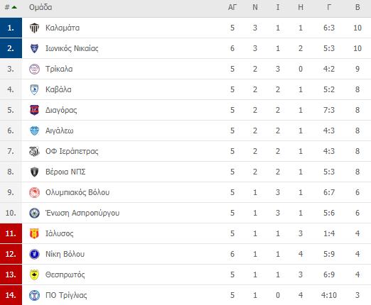 , Football league: Διπλό του Ιωνικού στην Μαγνησία επι της Νίκης Βόλου
