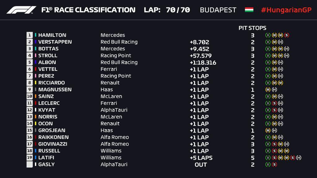 ", Formula 1- Ουγγαρία: ""Σίφουνας"" o Χάμιλτον, o Φερστάπεν ""σφήνα"" στις Mercedes"