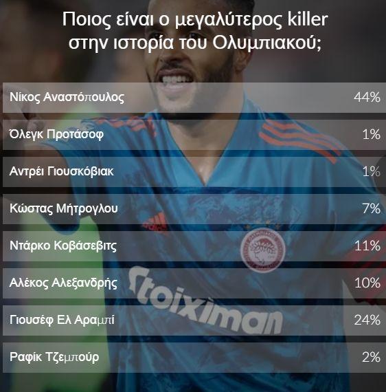, Αναστόπουλος, ο μεγαλύτερος «killer» στην ιστορία του Ολυμπιακού! (βίντεο)
