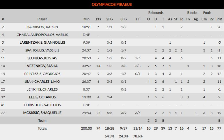 , Euroleague: Πάλεψε μέχρι τέλους, αλλά ηττήθηκε από την ΤΣΣΚΑ ο Ολυμπιακός (74-75)