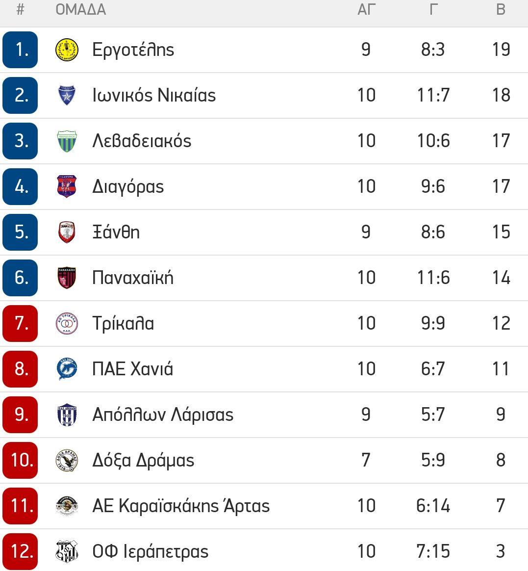 , Super League 2: Στο 1-1 Ιωνικός-Λεβαδειακός, διπλό του Διαγόρα στα Τρίκαλα (αποτελ.,σκόρερ, βαθμολογία)
