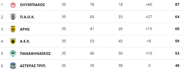 , Super League Play off: Οριστικά 2ος ο ΠΑΟΚ, στο +1 ο Άρης από την ΑΕΚ (βαθμολογία)